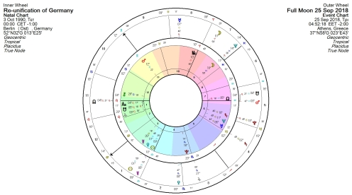 germany chart or reunion full moon in aries
